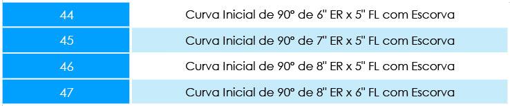 CURVA-INICIAL-90º-ENGATE-RÁPIDO