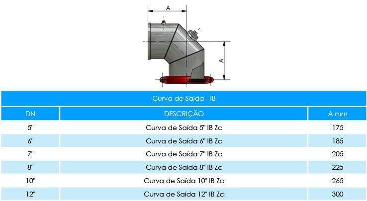 CURVA-DE-SAIDA---IB